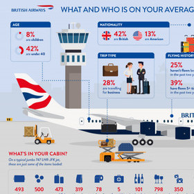 OVER 7,000 ITEMS HELP TO GET YOUR BRITISH AIRWAYS FLIGHT IN THE SKIES